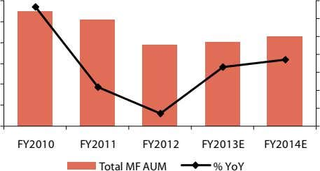 FY2010 FY2011 FY2012 FY2013E FY2014E Total MF AUM % YoY