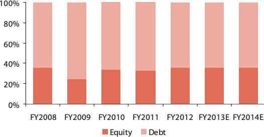 100% 80% 60% 40% 20% 0% FY2008 FY2009 FY2010 FY2011 FY2012 FY2013E FY2014E Equity Debt