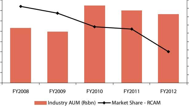 FY2008 FY2009 FY2010 FY2011 FY2012 Industry AUM (Rsbn) Market Share - RCAM