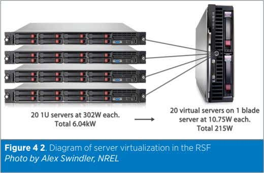 Figure 4 2. Diagram of server virtualization in the RSF Photo by Alex Swindler, NREL