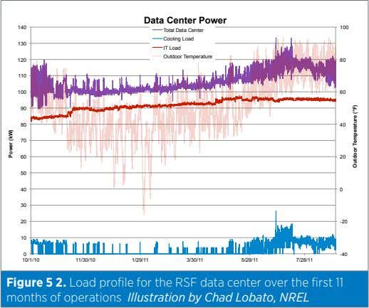 Data Center Power 140 100 Total Data Center Cooling Load 130 IT Load Outdoor Temperature