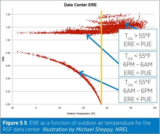 T OA > 55°F ERE = PUE Figure 5 5. ERE as a function of