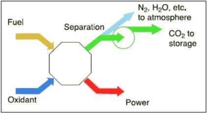 Kothandaraman et al. / Energy Procedia 1 (2009) 1373–1380 Figure 1: Schematic of post-combustion capture (