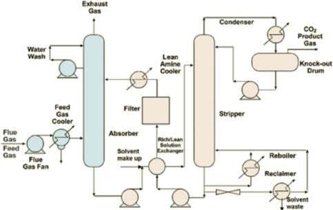 et al. / Energy Procedia 1 (2009) 1373–1380 1375 Figure 2: Schematic of chemical absorption system