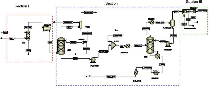 Kothandaraman et al. / Energy Procedia 1 (2009) 1373–1380 Figure 3: Schematic of ASPEN flowsheet The