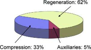 breakdown of regeneration requirements is given in Figure 5. Figure 4: Breakdown of energy consumption in