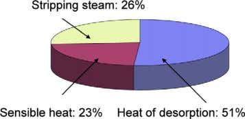 Figure 4: Breakdown of energy consumption in MEA absorption Figure 5: Breakdown of regeneration energy for