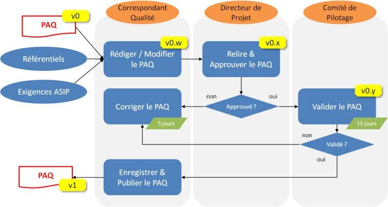 Qualité 4.1 Élaboration, validation et diffusion du PAQ Figure 4 : Élaboration, Évolutions & Validation du