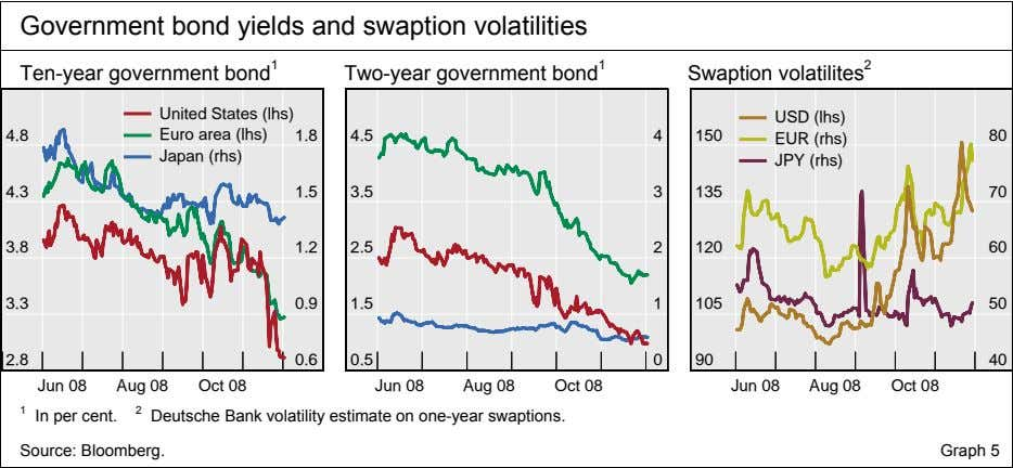 Government bond yields and swaption volatilities Ten-year government bond 1 Two-year government bond 1 Swaption