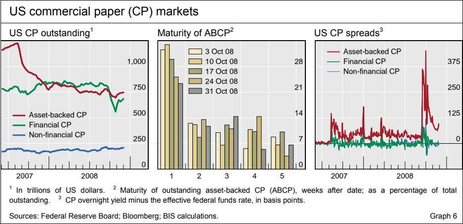 US commercial paper (CP) markets US CP outstanding 1 Maturity of ABCP 2 US CP