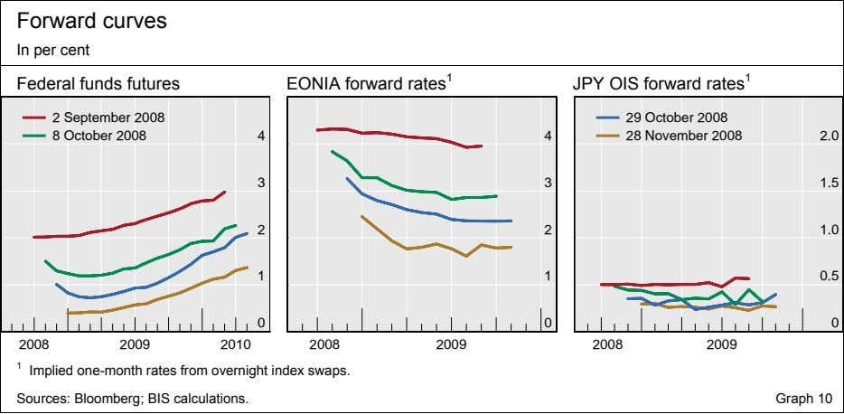 Forward curves In per cent Federal funds futures EONIA forward rates 1 JPY OIS forward