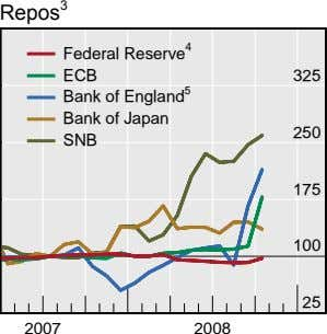 Repos 3 Federal Reserve 4 ECB 325 Bank of England 5 Bank of Japan SNB