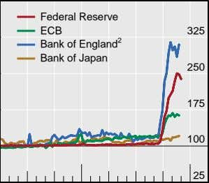 Federal Reserve ECB 325 Bank of England 2 Bank of Japan 250 175 100 25