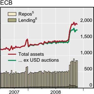 ECB Repos 5 Lending 6 2,000 1,500 1,000 Total assets ex USD auctions 500 0