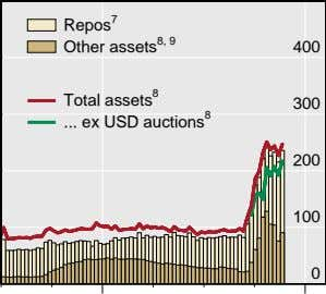 Repos 7 Other assets 8, 9 400 8 Total assets 300 ex USD auctions 8