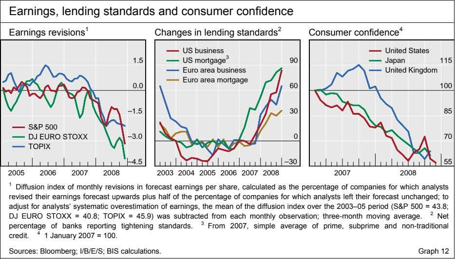 Earnings, lending standards and consumer confidence Earnings revisions 1 Changes in lending standards 2 Consumer