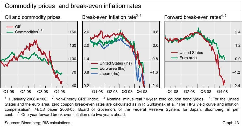Commodity prices and break-even inflation rates Oil and commodity prices Break-even inflation rate 3, 4