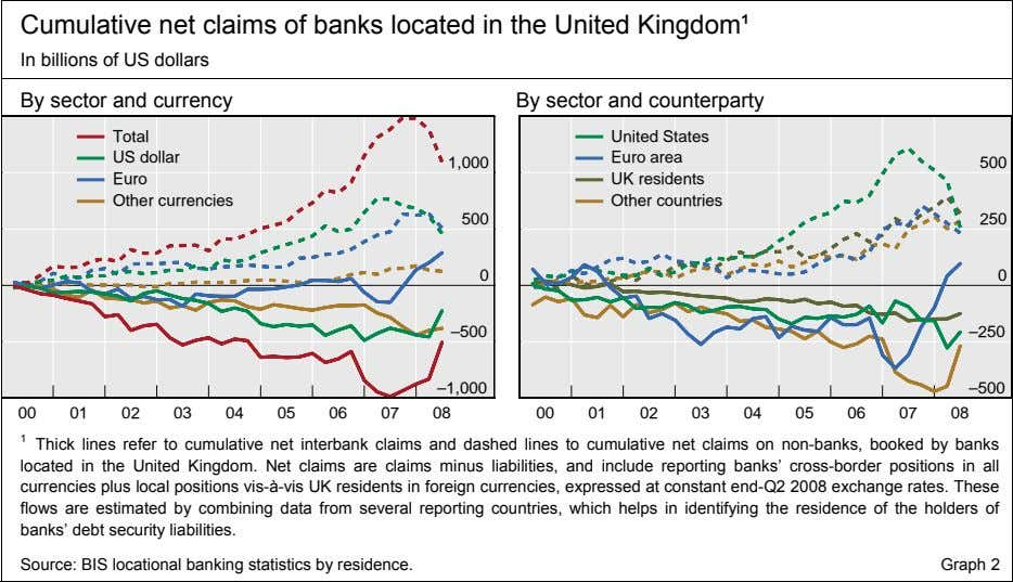 Cumulative net claims of banks located in the United Kingdom¹ In billions of US dollars