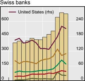 Swiss banks United States (rhs) 600 240 450 180 300 120 150 60 0 0