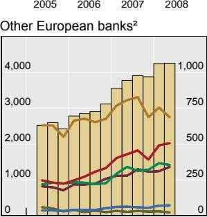 2005 2006 2007 2008 Other European banks² 4,000 1,000 3,000 750 2,000 500 1,000 250
