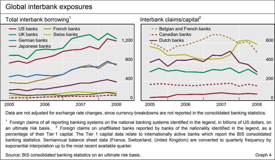 Global interbank exposures Total interbank borrowing 1 Interbank claims/capital 2 US banks French banks UK
