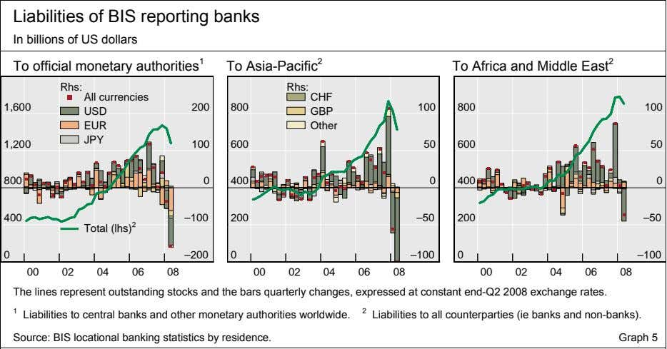 Liabilities of BIS reporting banks In billions of US dollars To official monetary authorities 1