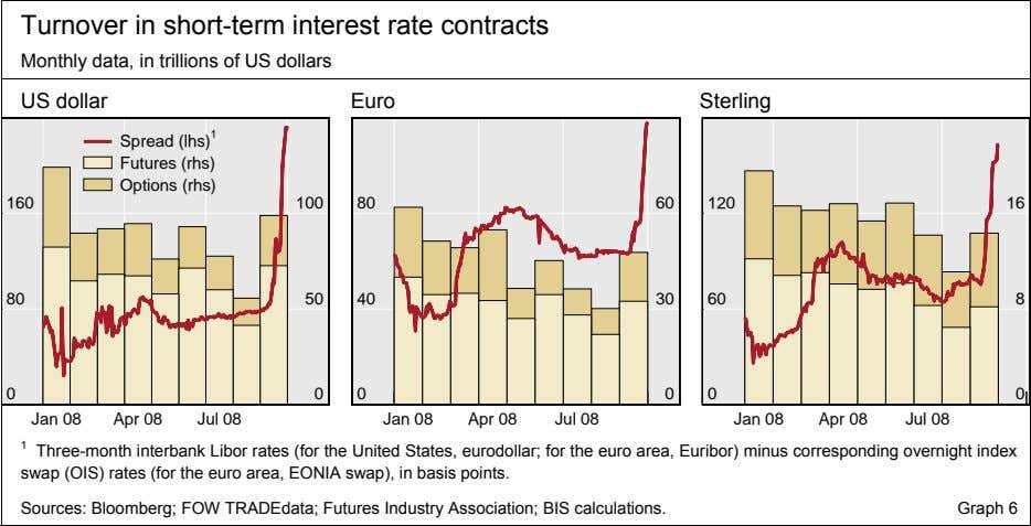 Turnover in short-term interest rate contracts Monthly data, in trillions of US dollars US dollar