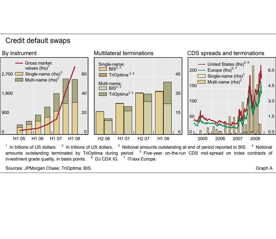 Credit default swaps By instrument Multilateral terminations CDS spreads and terminations Gross market values (lhs)