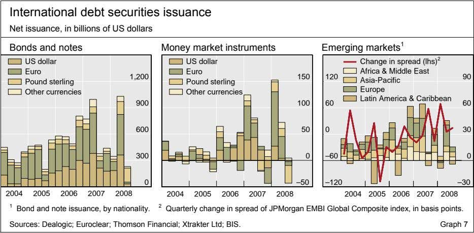International debt securities issuance Net issuance, in billions of US dollars Bonds and notes Money
