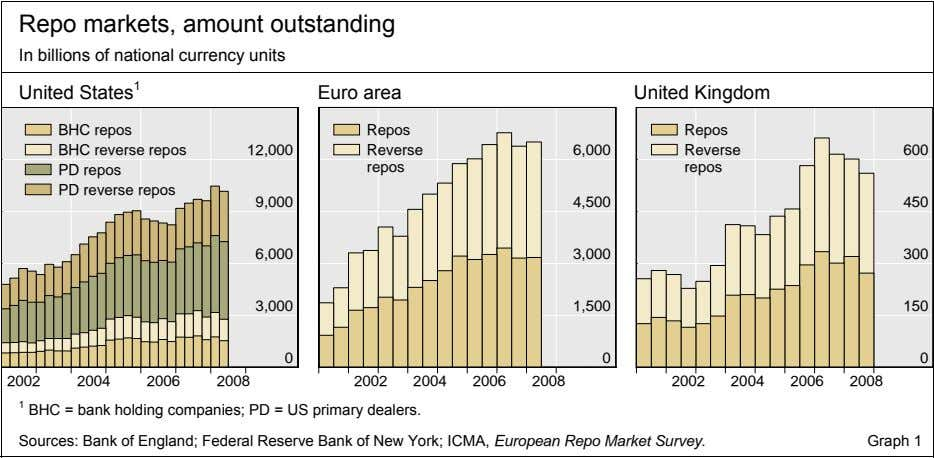Repo markets, amount outstanding In billions of national currency units United States 1 Euro area