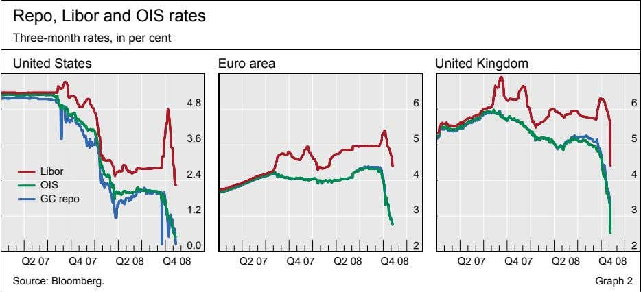 Repo, Libor and OIS rates Three-month rates, in per cent United States Euro area United