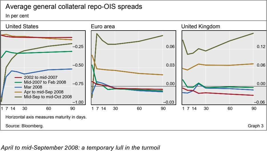 Average general collateral repo-OIS spreads In per cent United States Euro area United Kingdom –0.25
