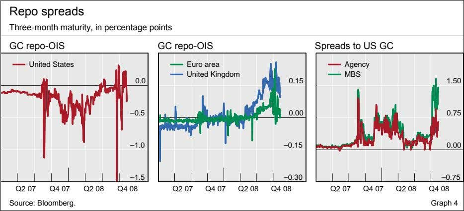 Repo spreads Three-month maturity, in percentage points GC repo-OIS GC repo-OIS Spreads to US GC