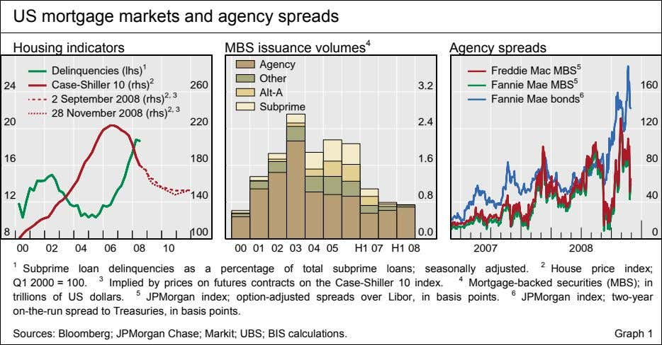US mortgage markets and agency spreads Housing indicators MBS issuance volumes 4 Agency spreads Agency