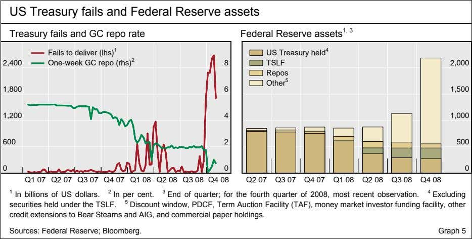 US Treasury fails and Federal Reserve assets Treasury fails and GC repo rate Federal Reserve