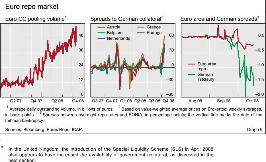 Euro repo market Euro GC pooling volume 1 Spreads to German collateral 2 Euro area
