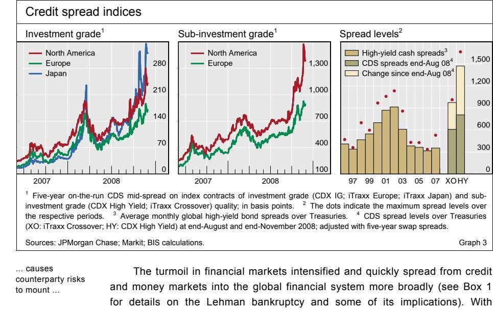 Credit spread indices Investment grade 1 Sub-investment grade 1 Spread levels 2 North America North