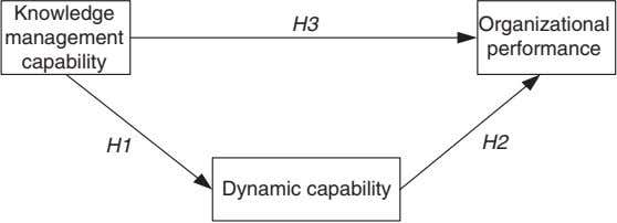 Knowledge H3 Organizational management performance capability H1 H2 Dynamic capability