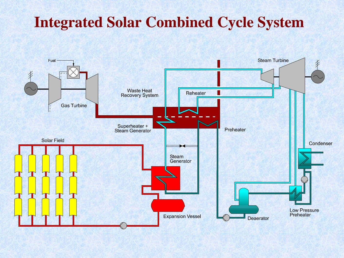 Integrated Solar Combined Cycle System