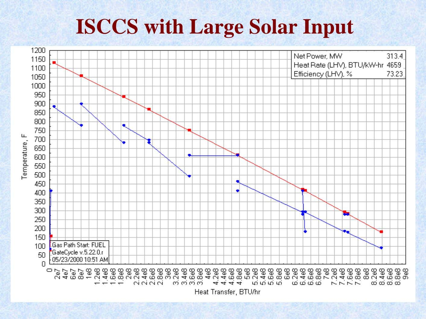ISCCS with Large Solar Input