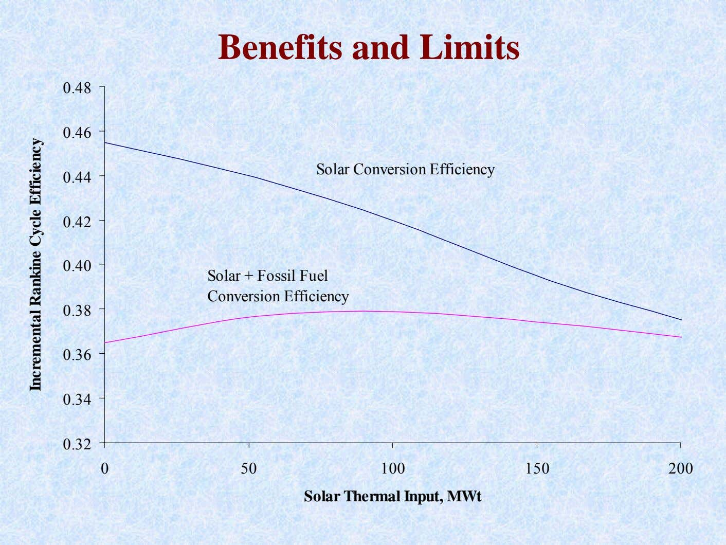 Benefits and Limits 0.48 0.46 Solar Conversion Efficiency 0.44 0.42 0.40 Solar + Fossil Fuel
