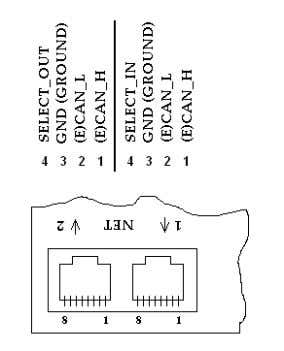 with two slots that are internally connected via terminals. Figure 8: CAN/easyNet interfaces CANopen The CAN