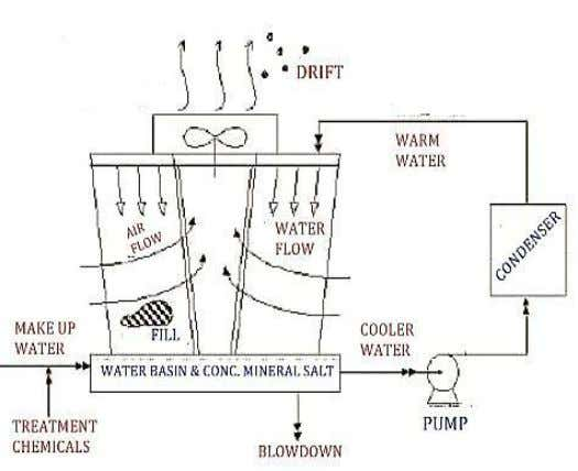 "Individual cooling towers are called ""cells."" Fig. 1. Induced Draft Cross Flow Cooling Tower www.ijtre.com"