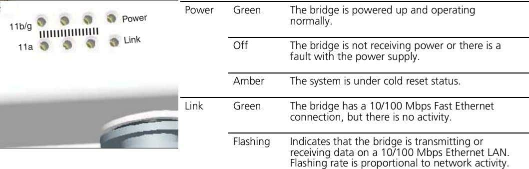 Power Green The bridge is powered up and operating normally. 11b/g Power ||||||||||||||||| Off 11a