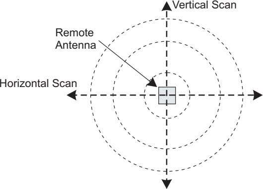 Vertical Scan Remote Antenna Horizontal Scan