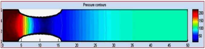 Element Method 183 (b) Velocity Distribution and Contours (c) Pressure Contours (d) Shear Stress Contours (e)