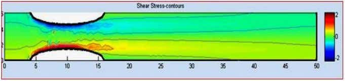 (b) Velocity Distribution and Contours (c) Pressure Contours (d) Shear Stress Contours (e) Velocity Profiles at