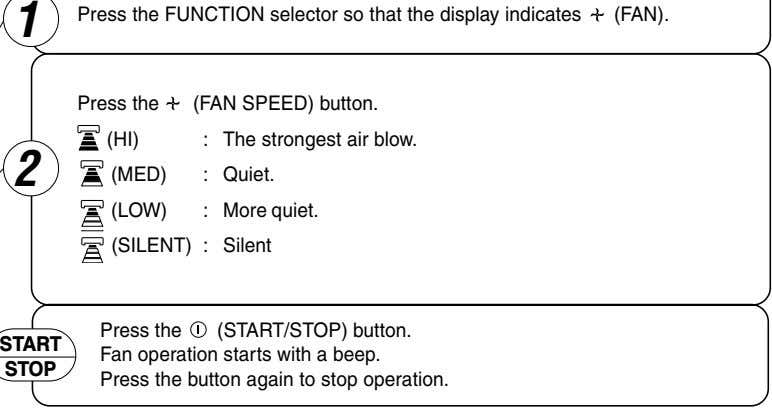 1 Press the FUNCTION selector so that the display indicates (FAN). Press the (FAN SPEED)