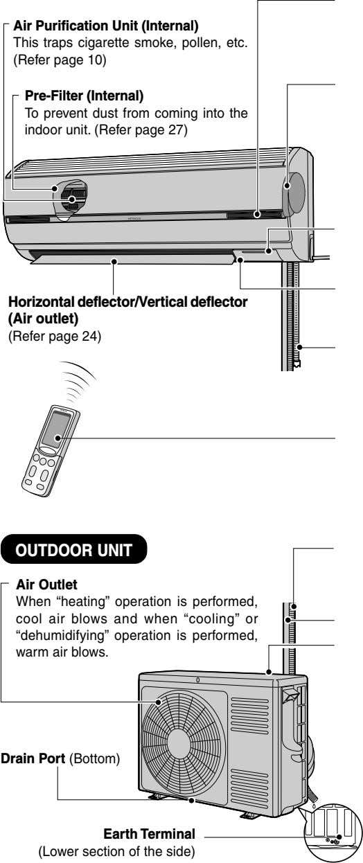 Air Purification Unit (Internal) This traps cigarette smoke, pollen, etc. (Refer page 10) Pre-Filter (Internal)