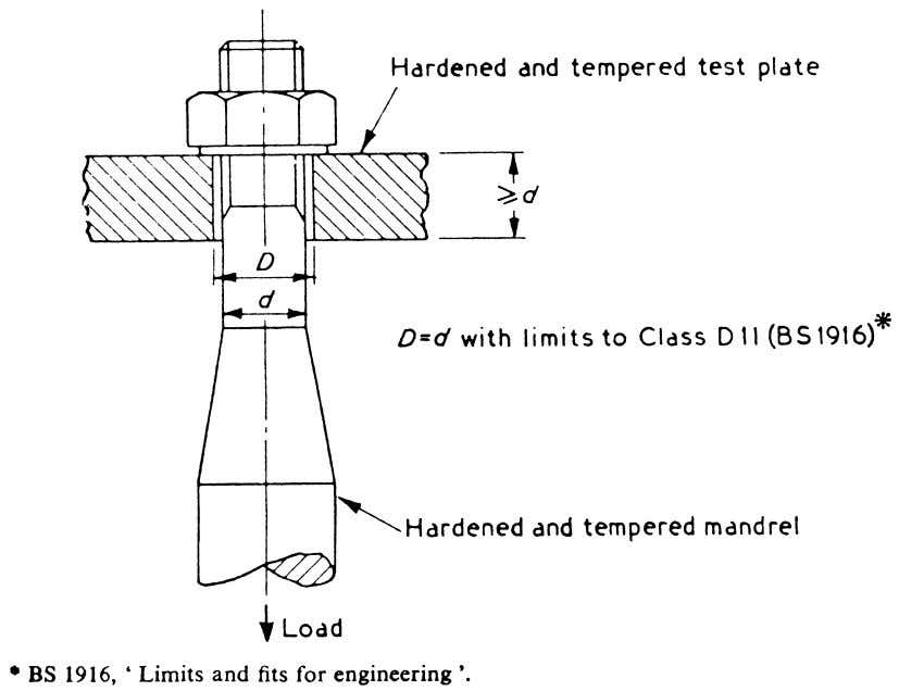 Figure 10 — Proof load test for nut